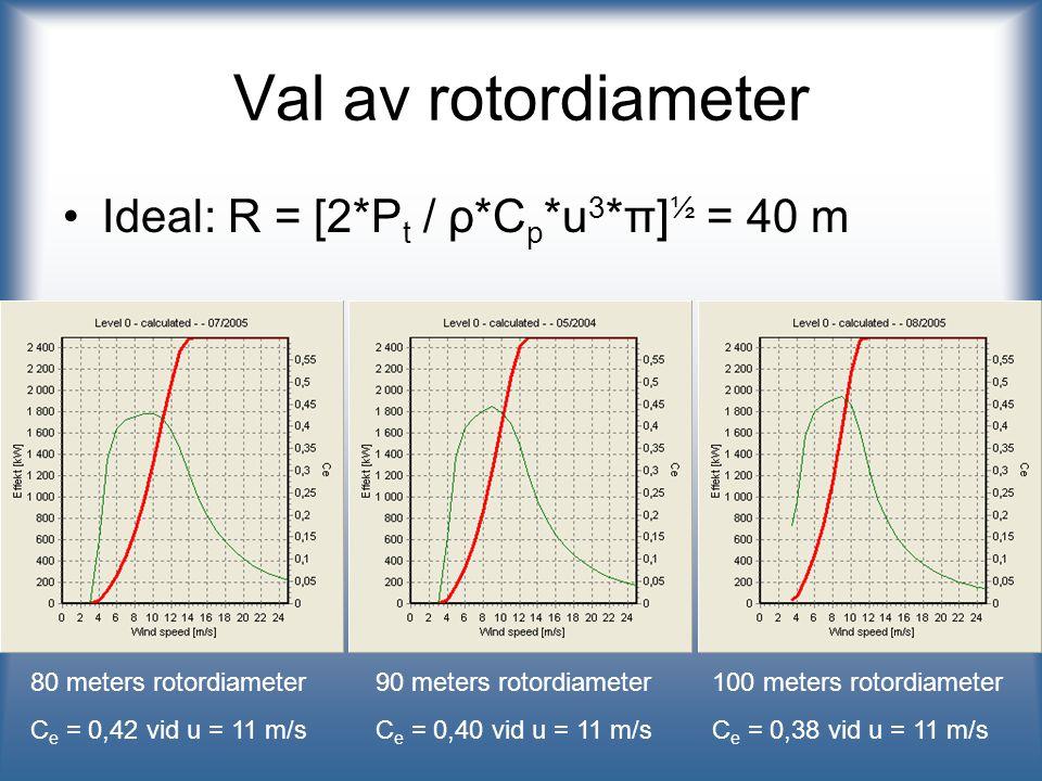 Val av rotordiameter Ideal: R = [2*Pt / ρ*Cp*u3*π]½ = 40 m